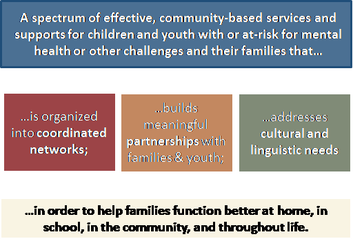 Community Supports For Effective >> About Us Pa Care Partnership